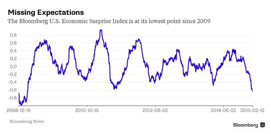 Welcome to the Currency War, Part 18: Dollar Soars, Economy Disappoints