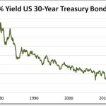 Is The Age Of Negative Interest Rates Ending Already?