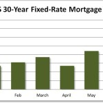 Housing Recovery? Nah, It's Just Spiking Mortgage Rates