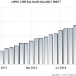 QE Fails In Japan: Inflation Nonexistent, Consumer Spending Drops, More Ease Coming