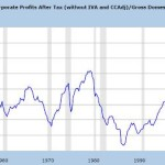 Corporate Profits Have Peaked — And Will Tank Next Year