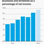 Corporations Are Liquidating Themselves, One Buyback At A Time