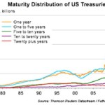 Markets Discover That Higher Interest Rates Are Bad