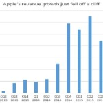 "The End Is Near, Part 8: Apple's Revenue Growth ""Falls Off A Cliff"""