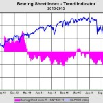 Short Sellers Back In The Saddle: Q&A With Bearing Asset Management