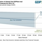 Atlanta Fed Sees Far Weaker Than Expected Q1 GDP