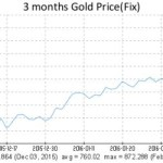 This Is What Gold Does In A Currency Crisis, British Edition