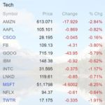 Tough Day For Tech Stocks — Tough Year For The Rest Of The Market?