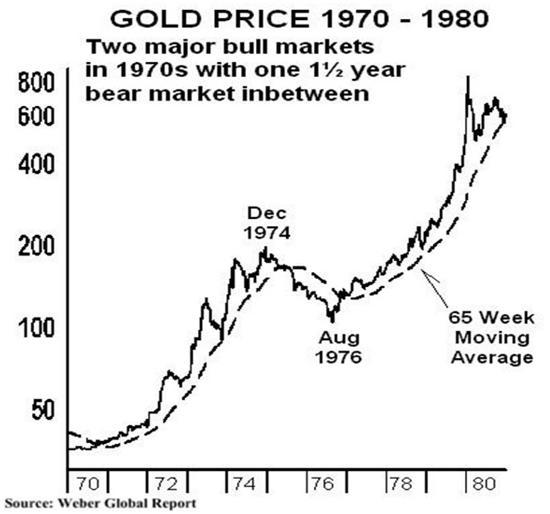 gold price 1970s false flag