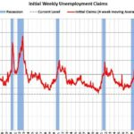 Warnings We'll Wish We'd Heeded, Part One — Plunging Jobless Claims