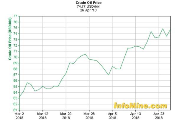 Ford Oil Price