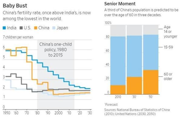 birth rates China India