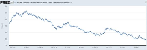 yield curve number that ends this cycle