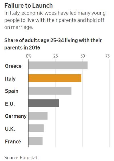 Europeans living with parents failed states