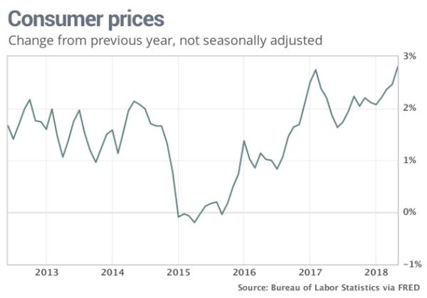 US consumer price index CPI