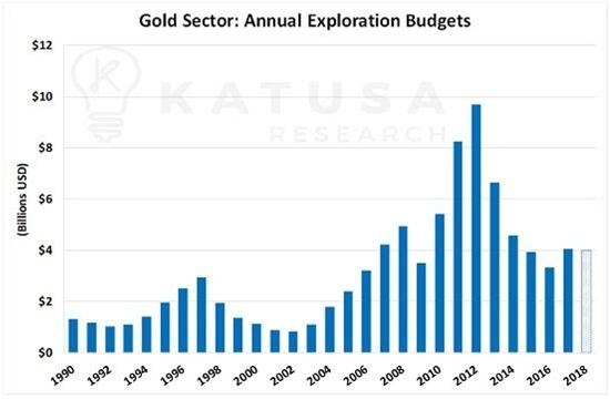 gold miner exploration budgets junior gold miners