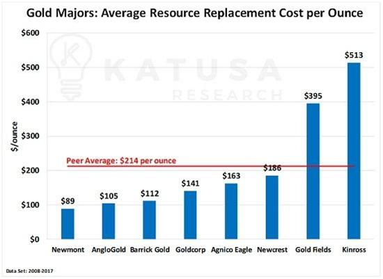 gold reserves replacement cost junior gold miners