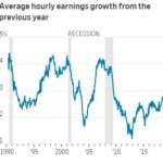 Rising Wages = Shrinking Corporate Profit Margins … And Falling Stock Prices?