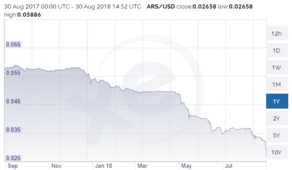 Argentine peso emerging market chaos