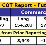 Spectacular Gold COT Report: Prepare For A Huge Six Months