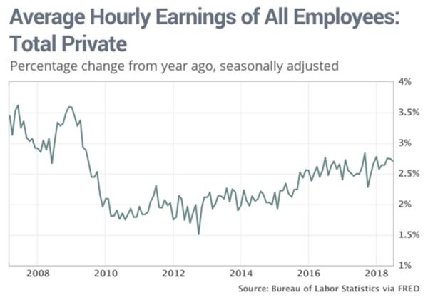 wage growth wage hikes