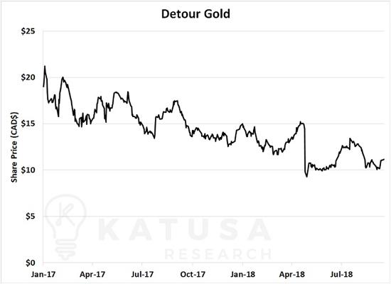 Detour Gold price Katusa