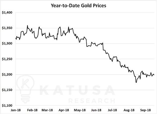 Gold price Katusa
