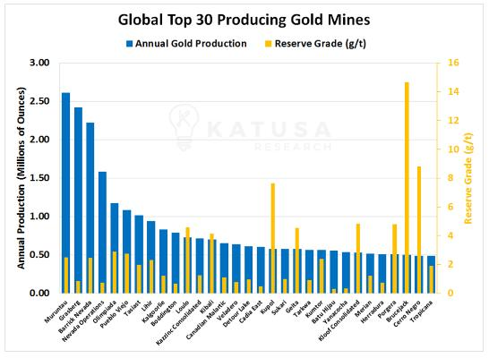 Top 30 gold mines Katusa