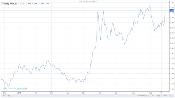 Italy 10-year bond yield Italian bonds