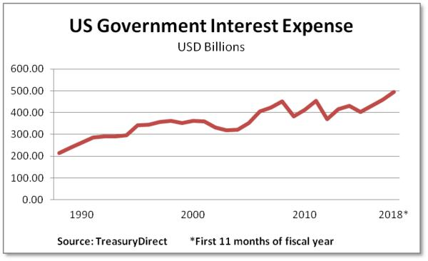 US government interest expense