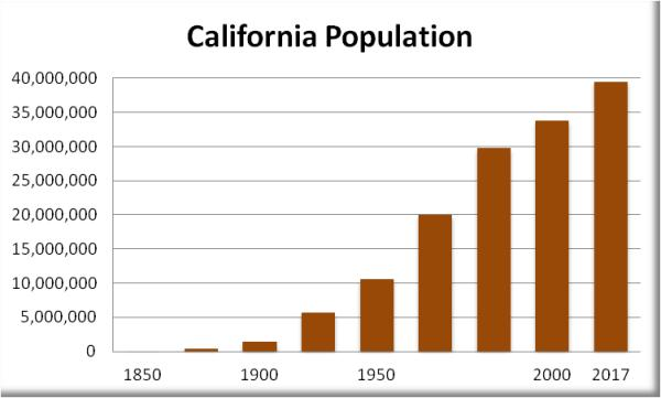 California population California wildfires