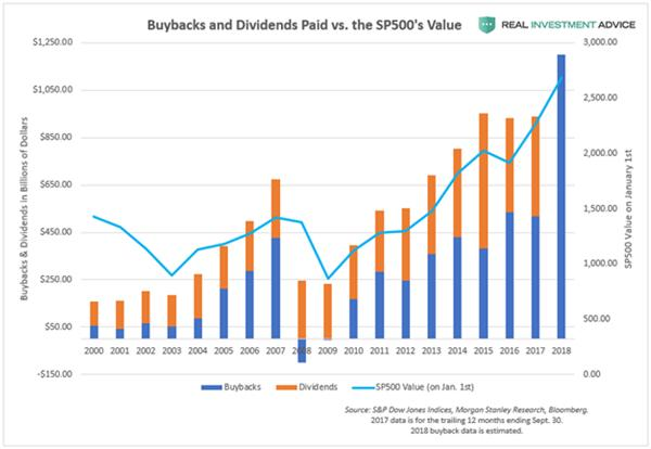 corporate share buybacks almost junk bonds