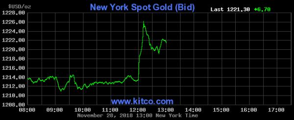 Gold price Fed blinks