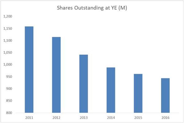 IBM shares outstanding share buyback