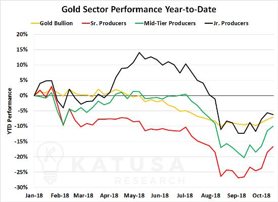 Gold sector performance tax loss selling