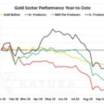 "Marin Katusa: Tax Loss Selling Season Will Produce Some ""Particularly Juicy Gold Stock Opportunities"""