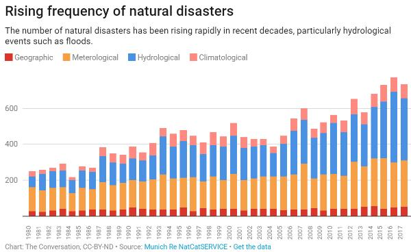 Natural disasters cost of insurance