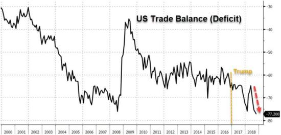 Trade deficit Fed blinks