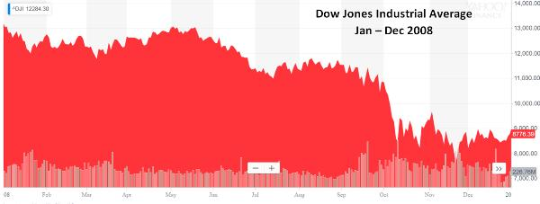 DJIA 2008 empty words fail