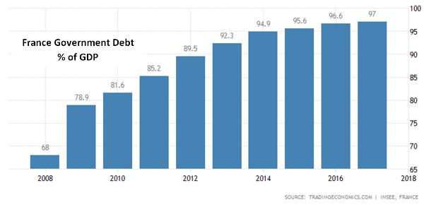 France government debt