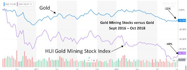 gold vs gold mining stocks 2016 2018