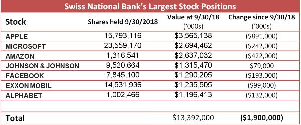 Swiss National Bank stock positions moneyness