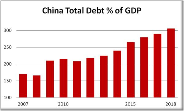 China total debt perfect world for gold