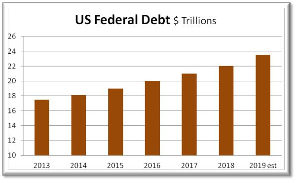 US government debt three things for 2019