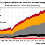 "What Blows Up First? Part 7: ""Almost Junk"" Bonds"