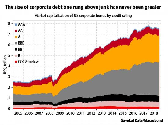 almost junk bonds