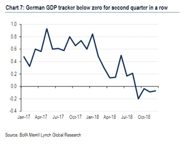 German GDP permenant QE