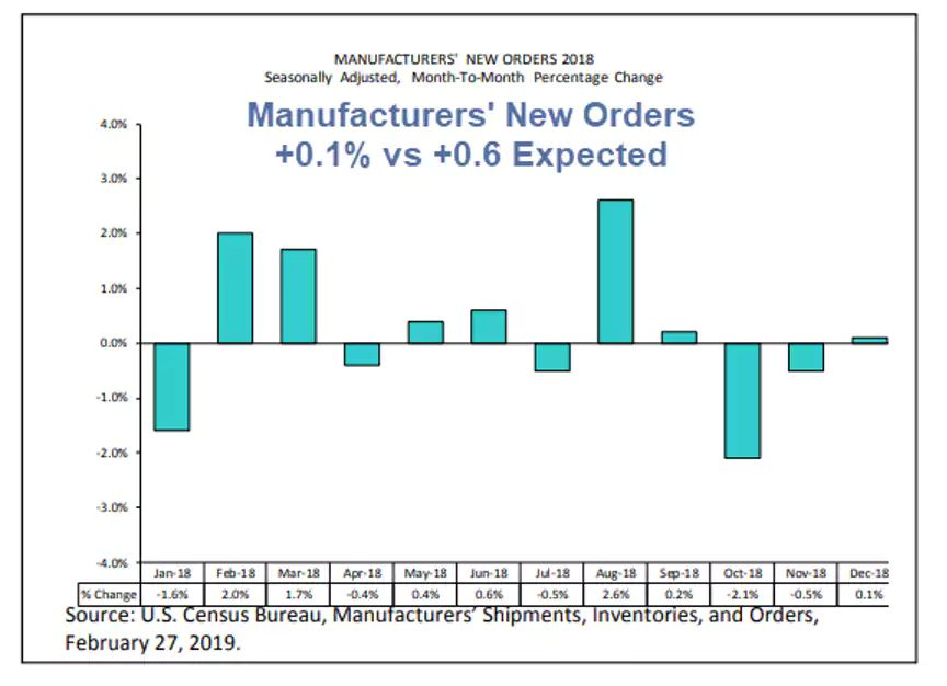 Manufacturing orders permenant QE
