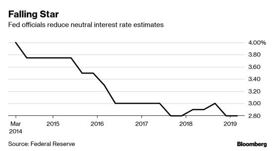 neutral interest rate financial bubbles