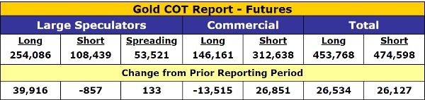 Gold COT gold futures bullish